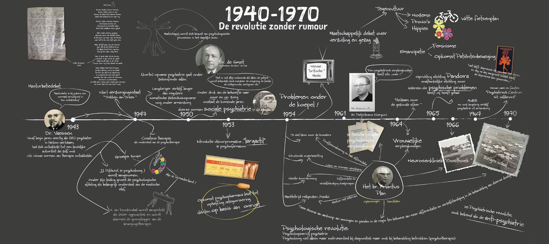 slide3-timeline